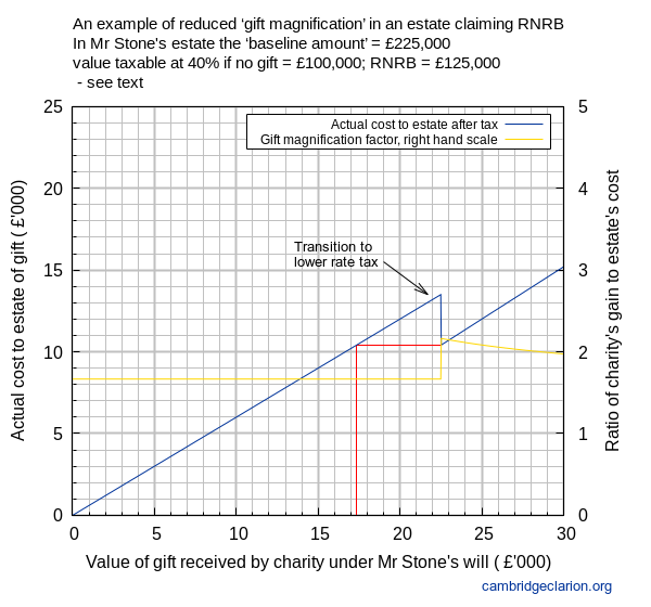 Line graph showing cost to estate (0-25 on y axis) vs value of gift received (0-30 on x axis) with both as £'000. The graph also plots superimposed the gift magnification factor (0-5 on y axis, right hand scale, no units).  There is a discontinuity in both lines at x=22.5 where the reduced rate of IHT starts to apply.