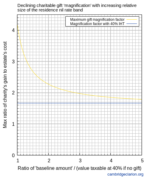 Line graph showing the maximum gift magnification factor or maximum ratio of charity's gain to estate's cost (0-4.5 on y axis) versus ratio of baseline amount to value taxable at 40% if no gift.